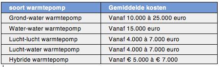 warmtepomp prijzen