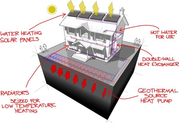 zonnepanelen met warmtepomp